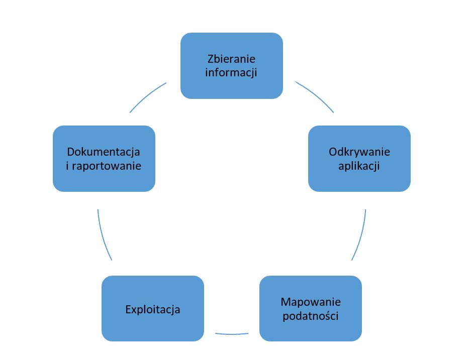 Fazy przeprowadzania testu penetracyjnego