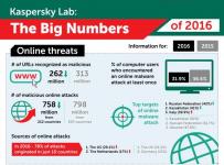 Statystyki ataków internetowych według Kaspersky Lab