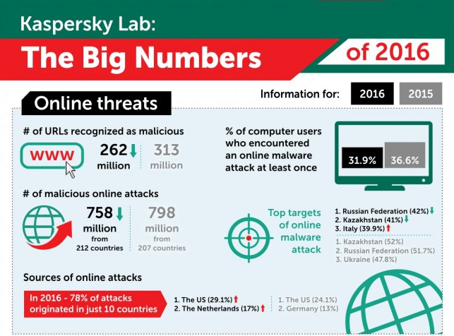 Statistiques d'attaques sur Internet selon Kaspersky Lab