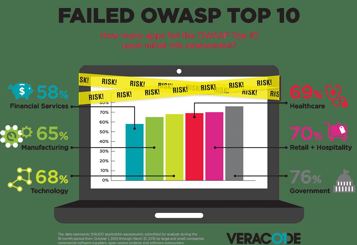 OWASP Топ-10 по частоте обнаружения уязвимостей во время первоначальной оценки риска Veracode